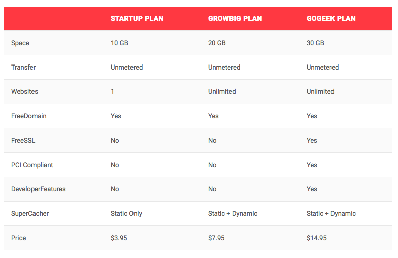 Siteground Review 2015: Is It Really Good Web Hosting?
